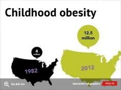 Argumentative research paper on child obesity